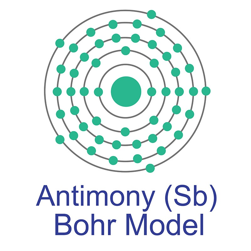 Antimony Bohr Model
