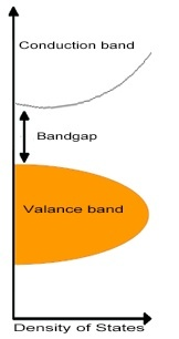 bandgap illustration