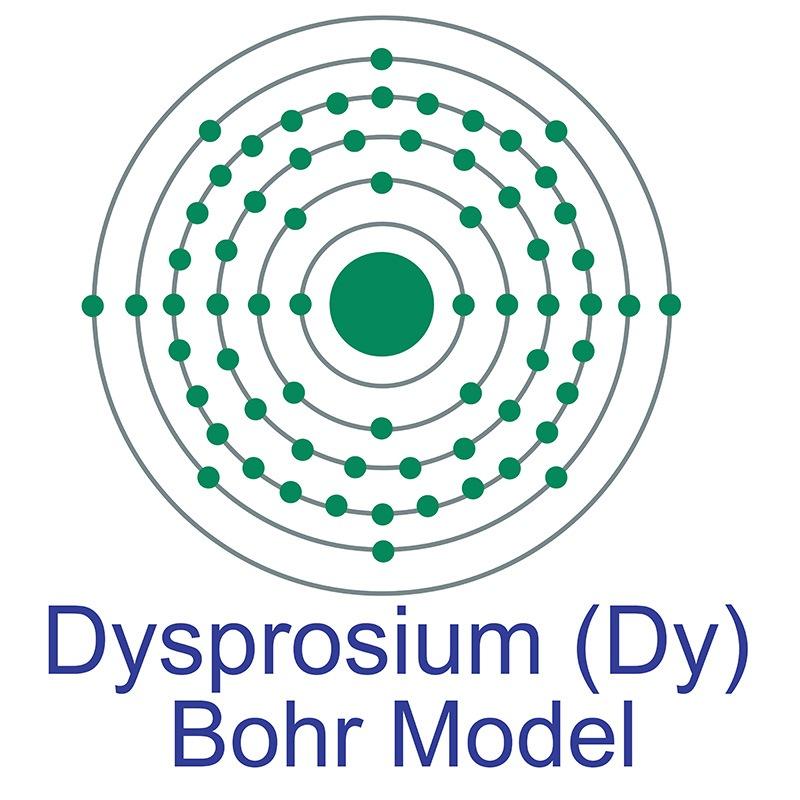 Dysprosium Bohr Model