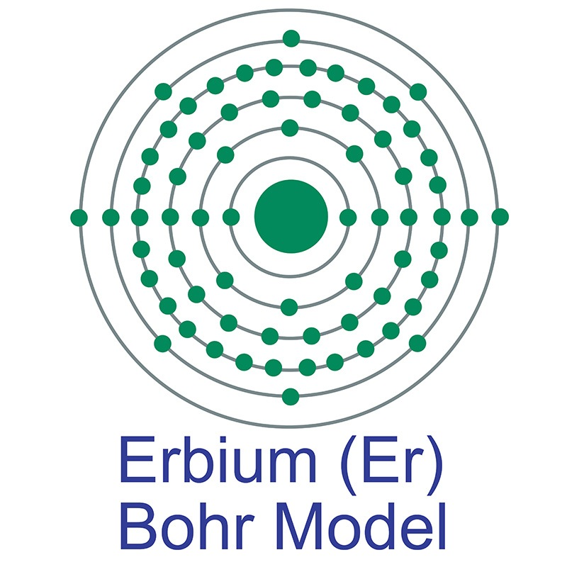 Erbium Bohr Model
