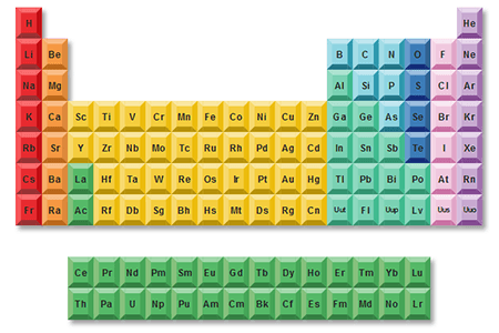 Period Table of the Elements