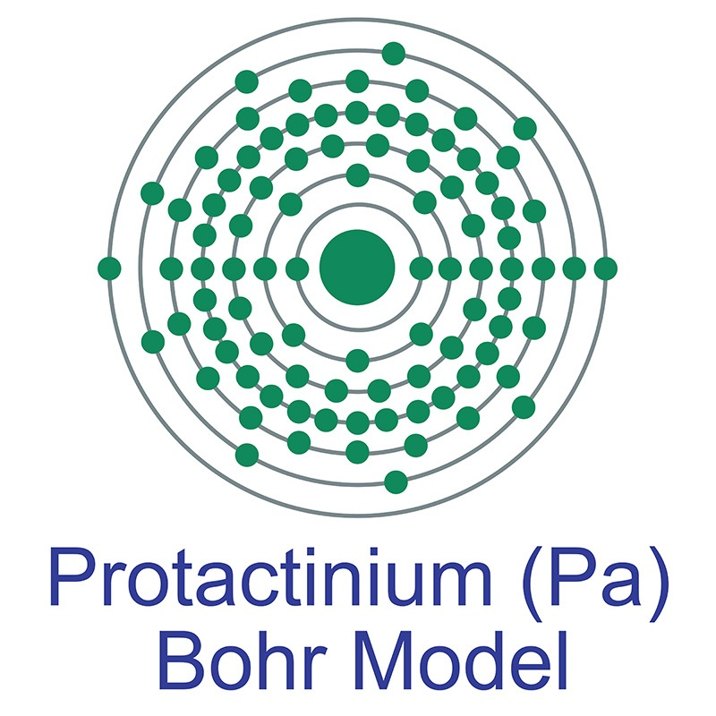Protactinium Bohr Model