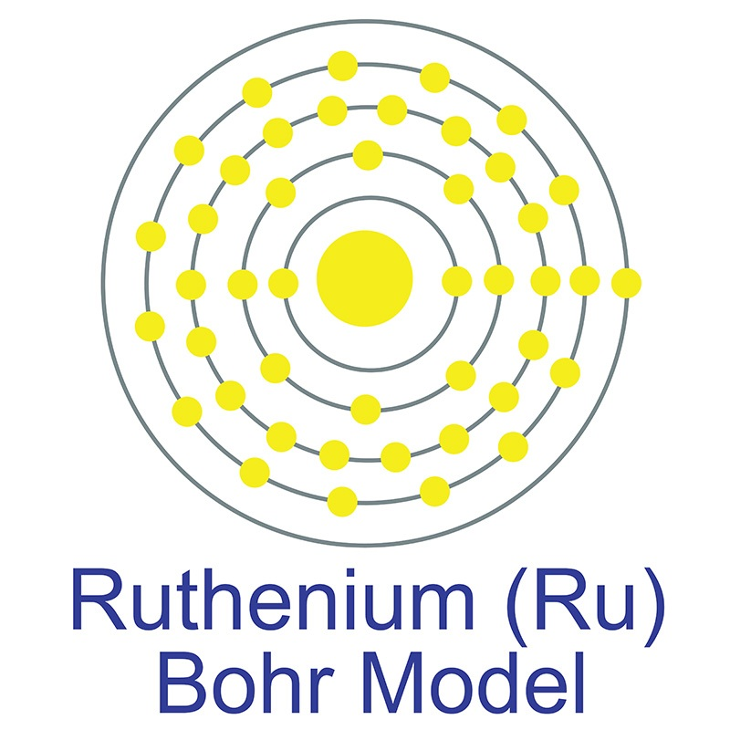 Ruthenium Bohr Model