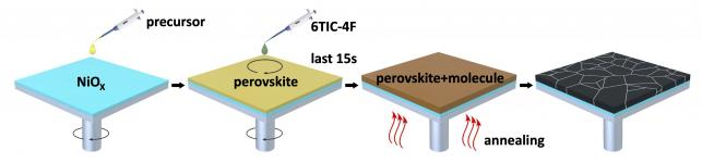 Highly efficient perovskite solar cells with enhanced stability and minimised lead leakage