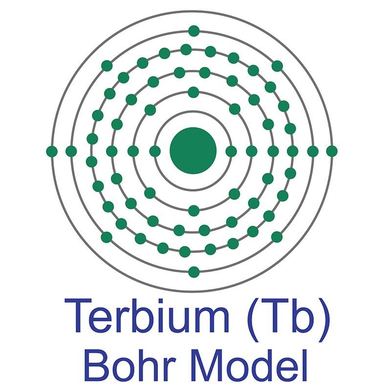 Terbium Bohr Model